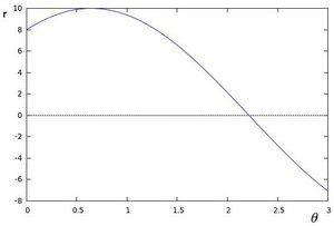 Polar plot of a the family of lines of a point