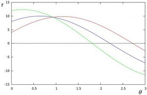 Polar plot of the family of lines for three points